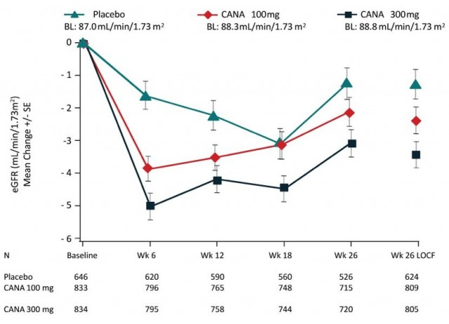 Canagliflozin and eGFR